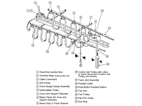 Typical Heavy Duty C-Track Festoon Systems